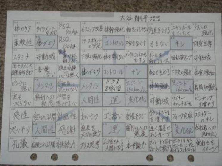 大谷翔平 目標シート