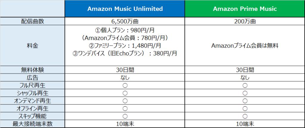 Amazonミュージックアンリミテッド